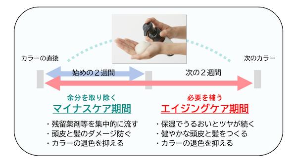 ZEROカラーケアフォーム 使用頻度